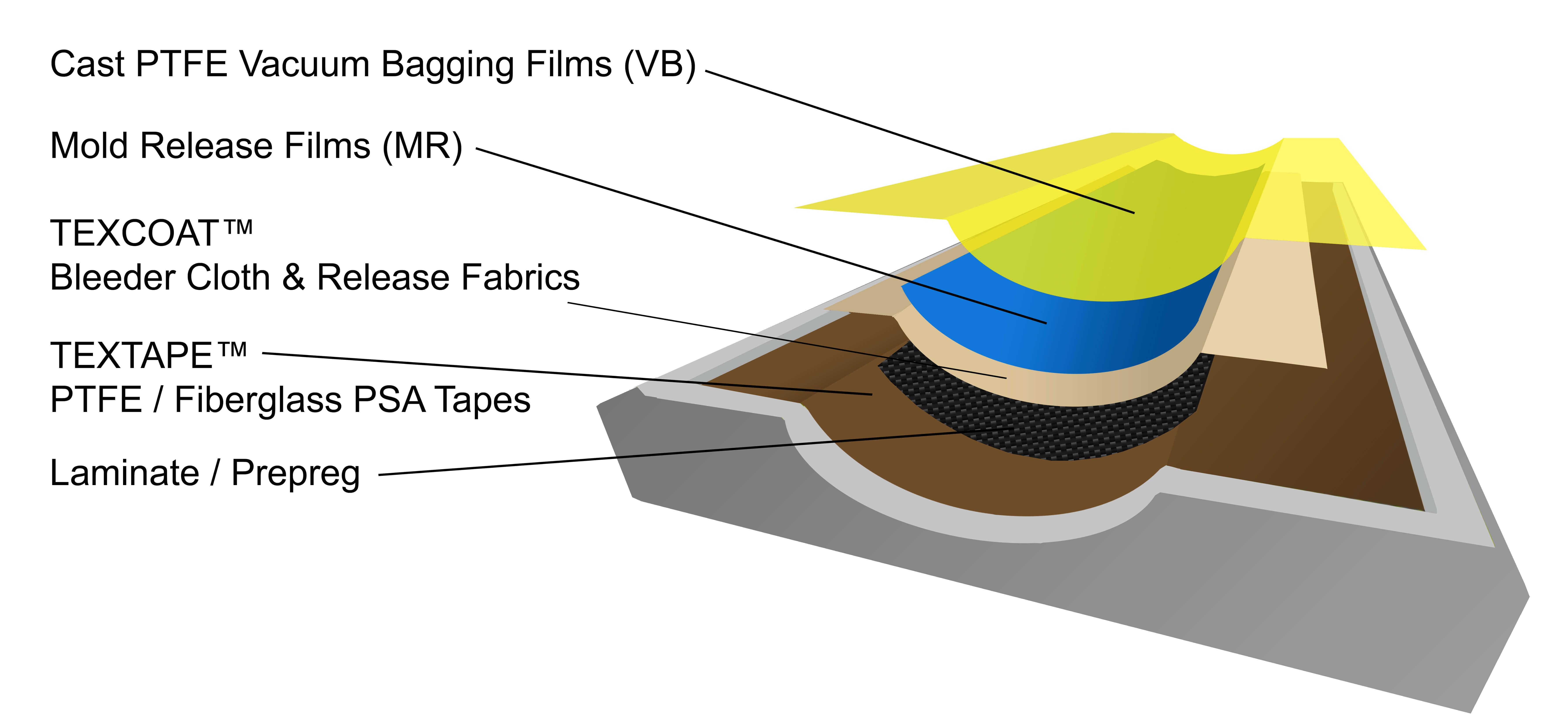 Composite Molding Process - TCI, Textiles Coated International